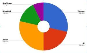 Labels pie chart
